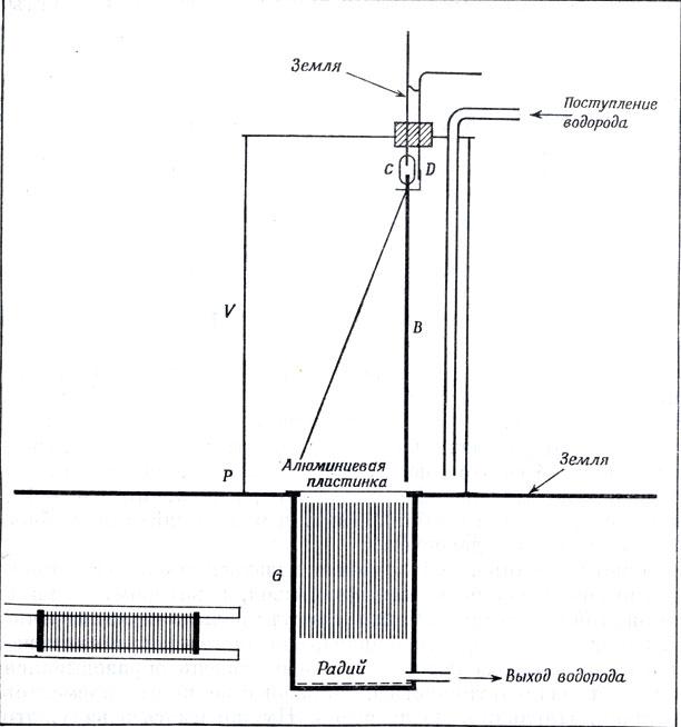 Первая установка Резерфорда