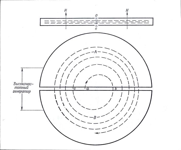 Циклотрон фото
