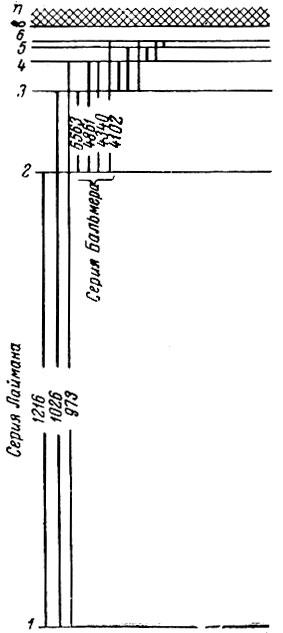 Рис. 4. Схема уровней атома водорода.