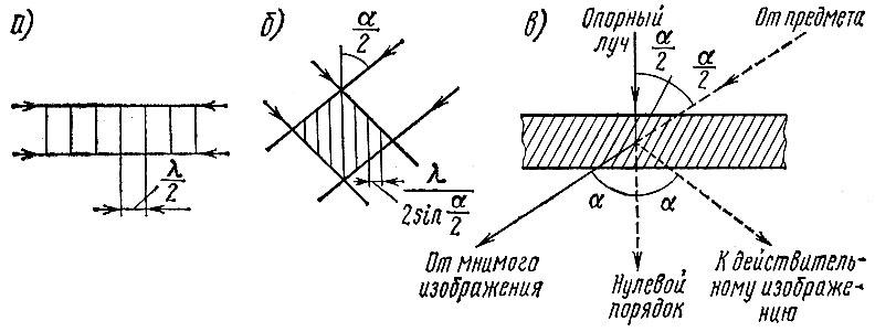 Схема Ю. Н. Денисюка. Стоячие