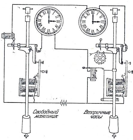 Астрономические часы с двумя