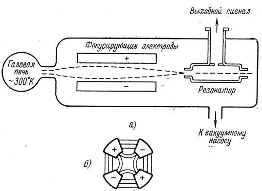 Рис. 25. а) Схема квантового