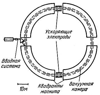 синхрофазотрон и энергия его частиц формула коммерческого предложения оказание