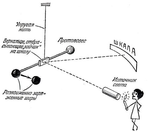 000032 - Название весов с помощью которых было установлено как взаимодействуют друг с другом неподвижные тела