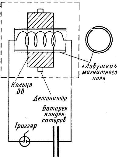 Получение магнитного поля