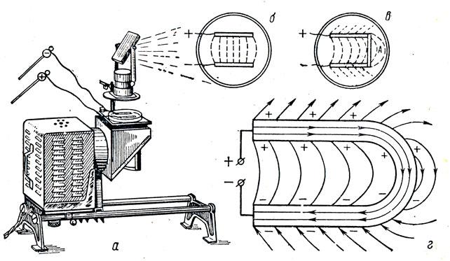Рис. 72. Линии напряженности стационарного электрического поля