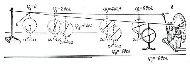 Рис. 73. Падение потенциала вдоль проводника с током