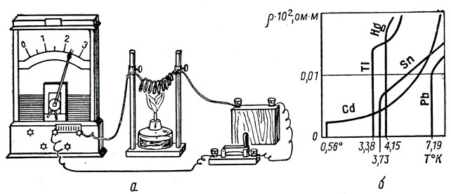 Рис. 81. Зависимость сопротивления металлов от температуры