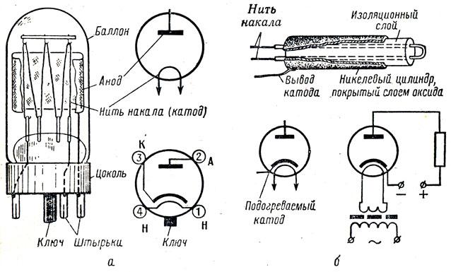 Рис. 87. Двухэлектродная лампа