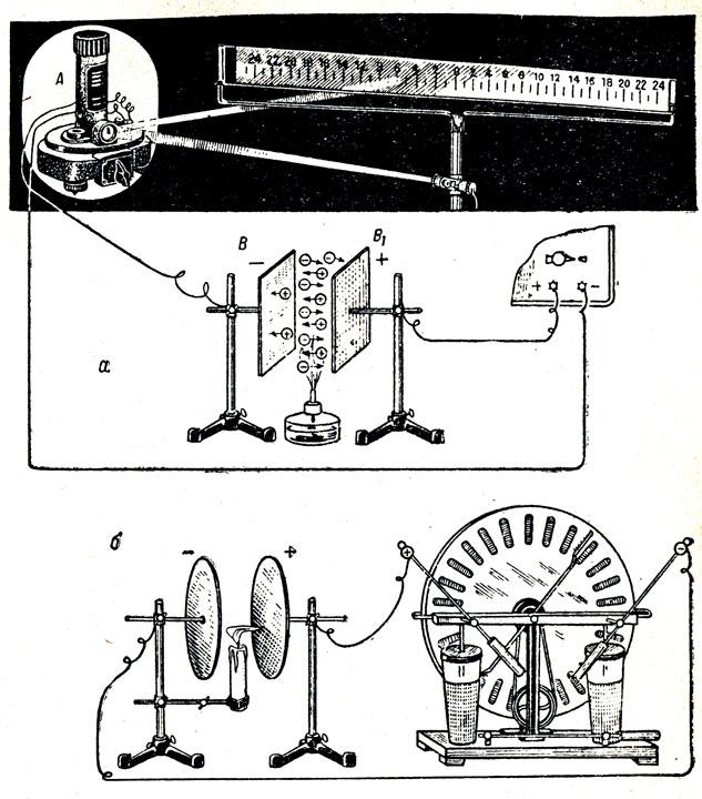 Рис 110. Прохождение тока через газ и обнаружение в пламени свободных заряженных частиц