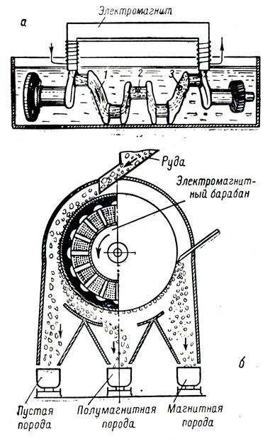 Магнитная дефектоскопия и