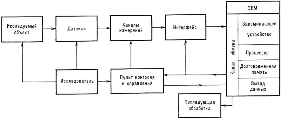 автоматизированной системы